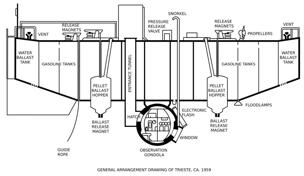 Rysunek techniczny batyskafu Trieste